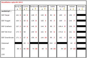 Optocht resultaten 2013